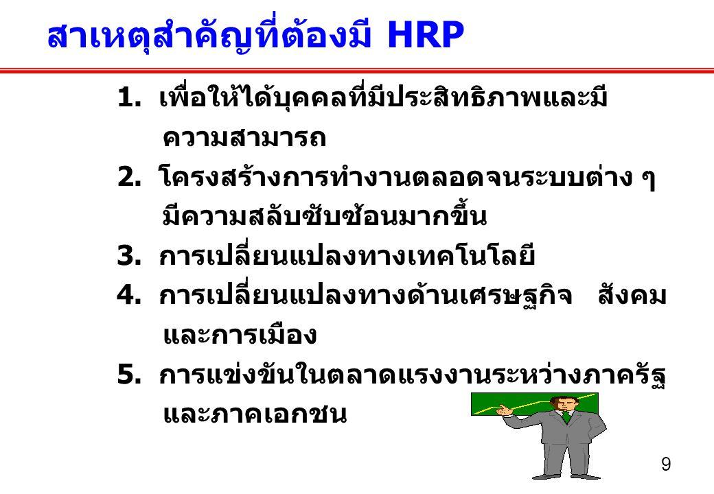 สาเหตุสำคัญที่ต้องมี HRP