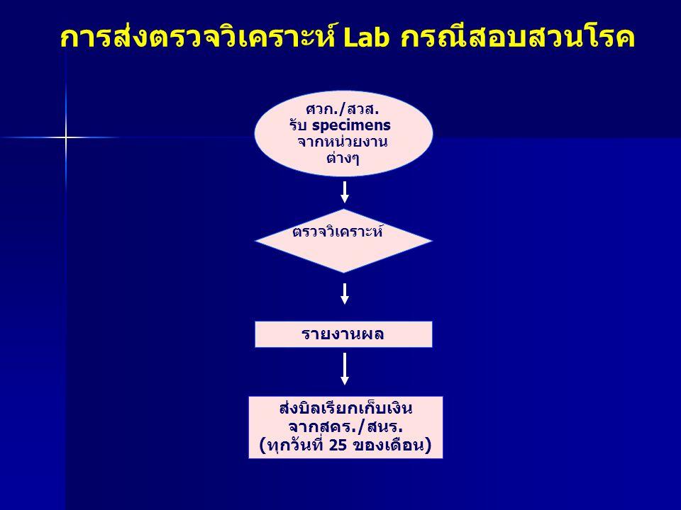 การส่งตรวจวิเคราะห์ Lab กรณีสอบสวนโรค