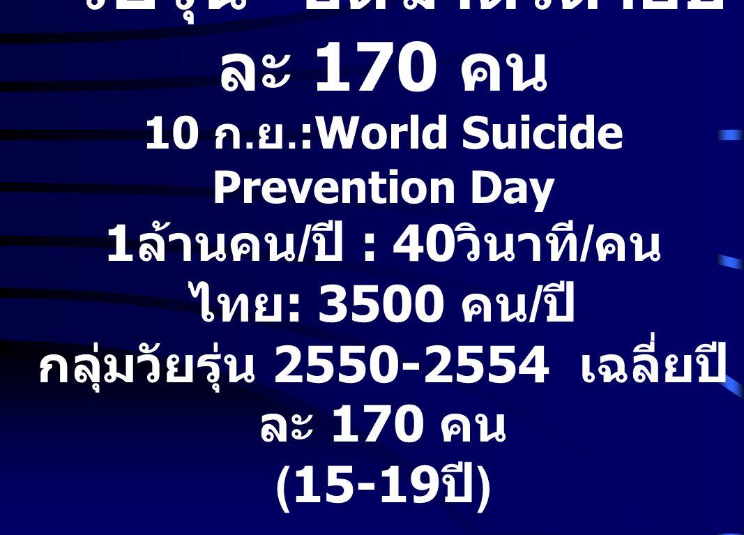 วัยรุ่น ฮิตฆ่าตัวตายปีละ 170 คน 10 ก. ย