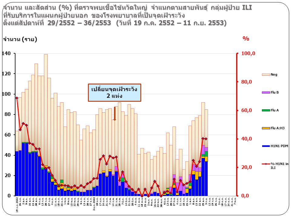 จำนวน และสัดส่วน (%) ที่ตรวจพบเชื้อไข้หวัดใหญ่ จำแนกตามสายพันธุ์ กลุ่มผู้ป่วย ILI ที่รับบริการในแผนกผู้ป่วยนอก ของโรงพยาบาลที่เป็นจุดเฝ้าระวัง ตั้งแต่สัปดาห์ที่ 29/2552 – 36/2553 (วันที่ 19 ก.ค. 2552 – 11 ก.ย. 2553)