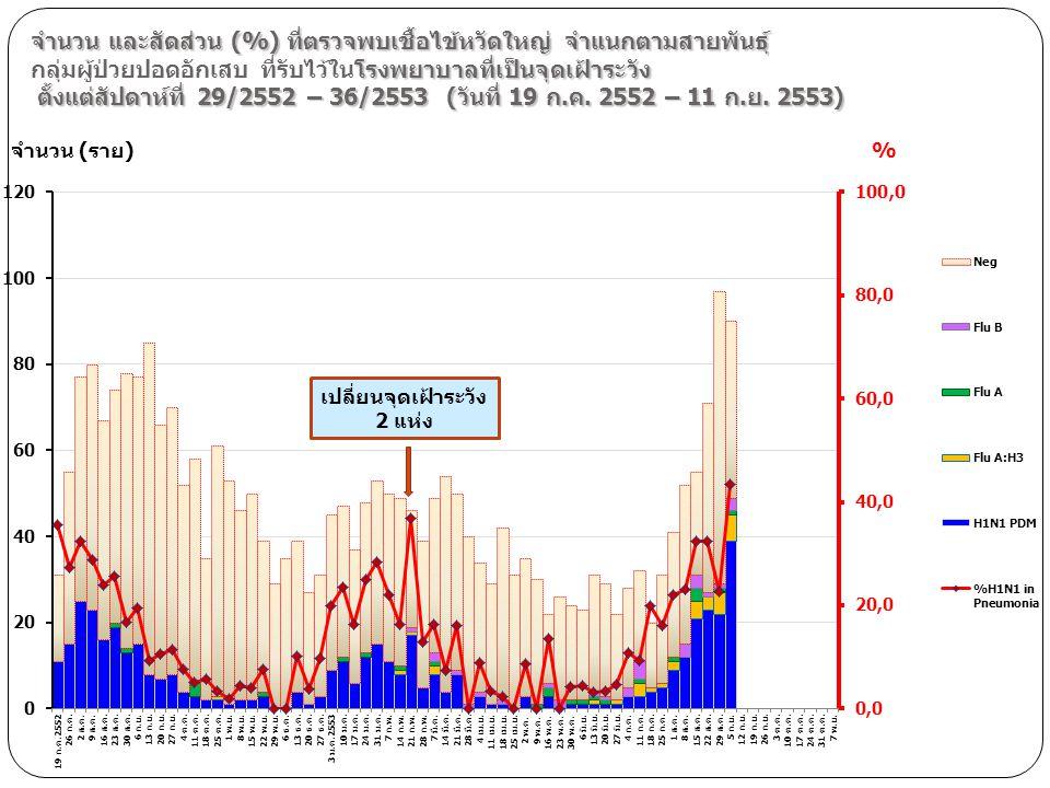 จำนวน และสัดส่วน (%) ที่ตรวจพบเชื้อไข้หวัดใหญ่ จำแนกตามสายพันธุ์ กลุ่มผู้ป่วยปอดอักเสบ ที่รับไว้ในโรงพยาบาลที่เป็นจุดเฝ้าระวัง ตั้งแต่สัปดาห์ที่ 29/2552 – 36/2553 (วันที่ 19 ก.ค. 2552 – 11 ก.ย. 2553)