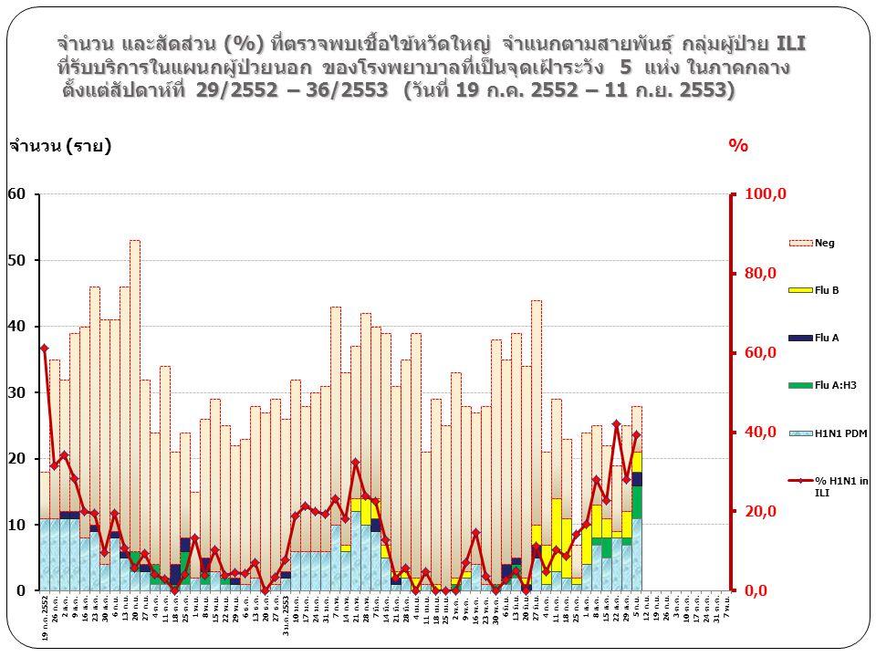 จำนวน และสัดส่วน (%) ที่ตรวจพบเชื้อไข้หวัดใหญ่ จำแนกตามสายพันธุ์ กลุ่มผู้ป่วย ILI ที่รับบริการในแผนกผู้ป่วยนอก ของโรงพยาบาลที่เป็นจุดเฝ้าระวัง 5 แห่ง ในภาคกลาง ตั้งแต่สัปดาห์ที่ 29/2552 – 36/2553 (วันที่ 19 ก.ค. 2552 – 11 ก.ย. 2553)