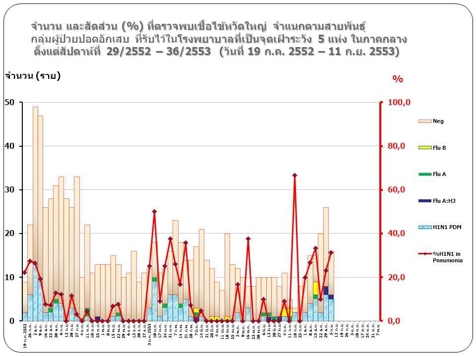 จำนวน และสัดส่วน (%) ที่ตรวจพบเชื้อไข้หวัดใหญ่ จำแนกตามสายพันธุ์ กลุ่มผู้ป่วยปอดอักเสบ ที่รับไว้ในโรงพยาบาลที่เป็นจุดเฝ้าระวัง 5 แห่ง ในภาคกลาง ตั้งแต่สัปดาห์ที่ 29/2552 – 36/2553 (วันที่ 19 ก.ค. 2552 – 11 ก.ย. 2553)