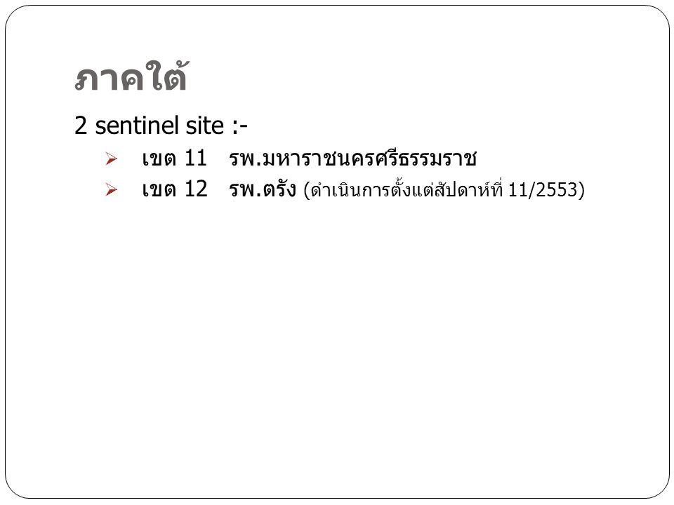 ภาคใต้ 2 sentinel site :- เขต 11 รพ.มหาราชนครศรีธรรมราช