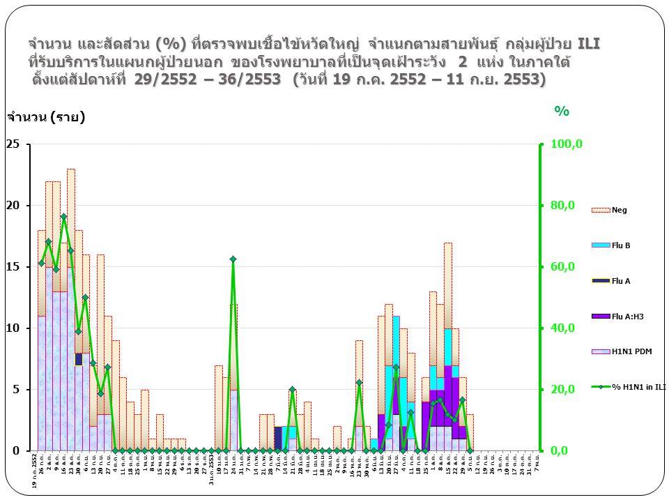 จำนวน และสัดส่วน (%) ที่ตรวจพบเชื้อไข้หวัดใหญ่ จำแนกตามสายพันธุ์ กลุ่มผู้ป่วย ILI ที่รับบริการในแผนกผู้ป่วยนอก ของโรงพยาบาลที่เป็นจุดเฝ้าระวัง 2 แห่ง ในภาคใต้ ตั้งแต่สัปดาห์ที่ 29/2552 – 36/2553 (วันที่ 19 ก.ค. 2552 – 11 ก.ย. 2553)
