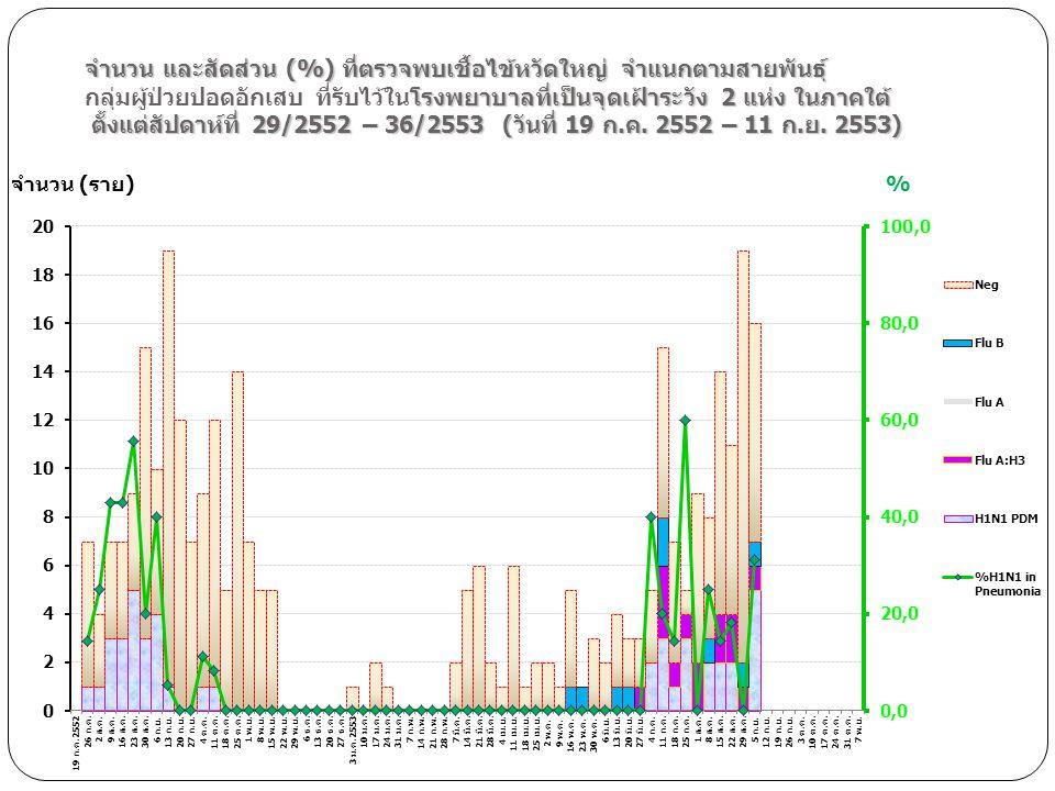 จำนวน และสัดส่วน (%) ที่ตรวจพบเชื้อไข้หวัดใหญ่ จำแนกตามสายพันธุ์ กลุ่มผู้ป่วยปอดอักเสบ ที่รับไว้ในโรงพยาบาลที่เป็นจุดเฝ้าระวัง 2 แห่ง ในภาคใต้ ตั้งแต่สัปดาห์ที่ 29/2552 – 36/2553 (วันที่ 19 ก.ค. 2552 – 11 ก.ย. 2553)