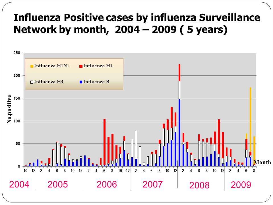 Influenza Positive cases by influenza Surveillance Network by month, 2004 – 2009 ( 5 years)