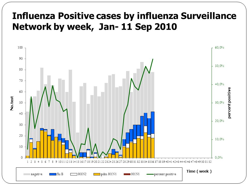 Influenza Positive cases by influenza Surveillance Network by week, Jan- 11 Sep 2010