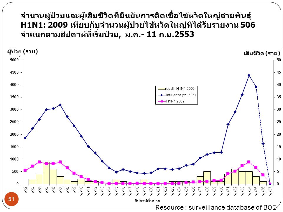 จำนวนผู้ป่วยและผู้เสียชีวิตที่ยืนยันการติดเชื้อไข้หวัดใหญ่สายพันธุ์ H1N1: 2009 เทียบกับจำนวนผู้ป่วยไข้หวัดใหญ่ที่ได้รับรายงาน 506 จำแนกตามสัปดาห์ที่เริ่มป่วย, ม.ค.- 11 ก.ย.2553