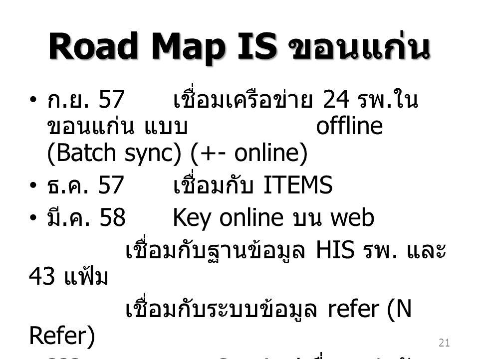 Road Map IS ขอนแก่น ก.ย. 57 เชื่อมเครือข่าย 24 รพ.ในขอนแก่น แบบ offline (Batch sync) (+- online) ธ.ค. 57 เชื่อมกับ ITEMS.