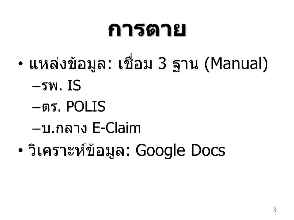 การตาย แหล่งข้อมูล: เชื่อม 3 ฐาน (Manual) วิเคราะห์ข้อมูล: Google Docs