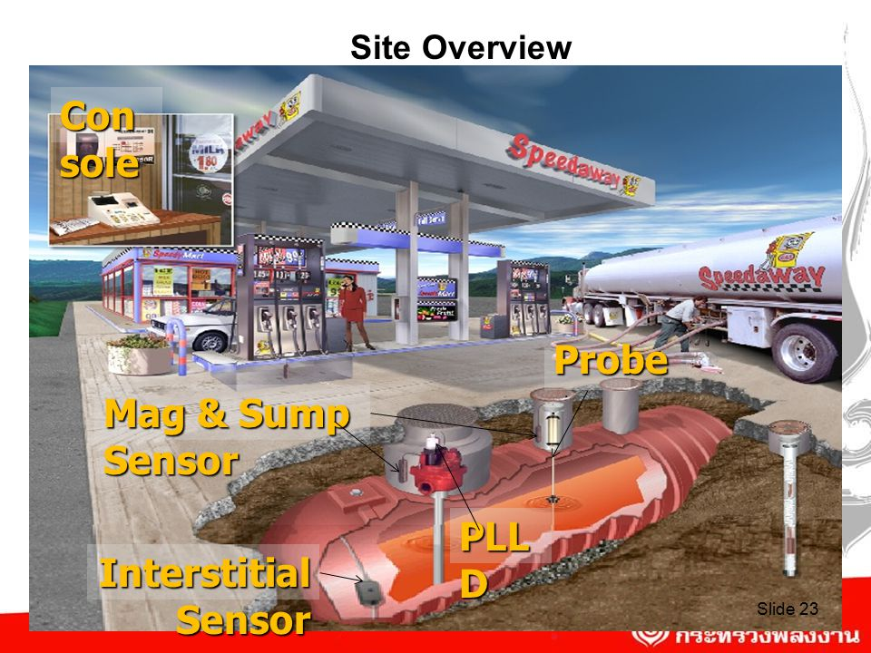 Site Overview Console Probe Mag & Sump Sensor PLLD Interstitial Sensor