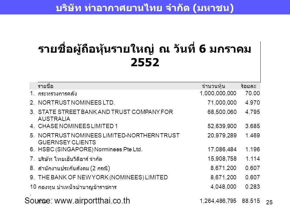 บริษัท ท่าอากาศยานไทย จำกัด (มหาชน)