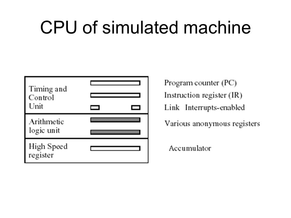 CPU of simulated machine