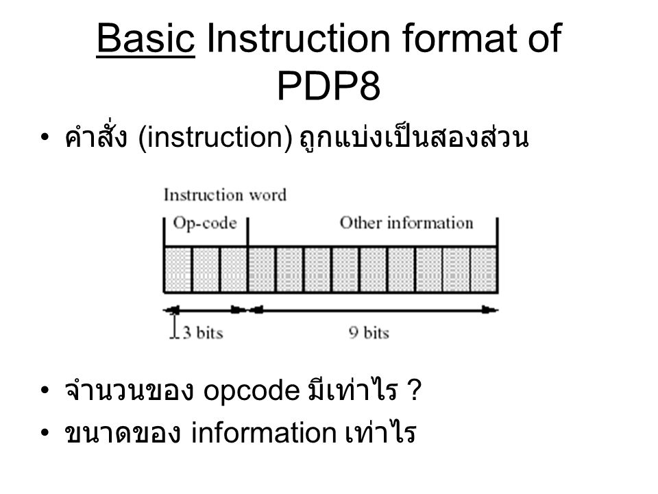 Basic Instruction format of PDP8