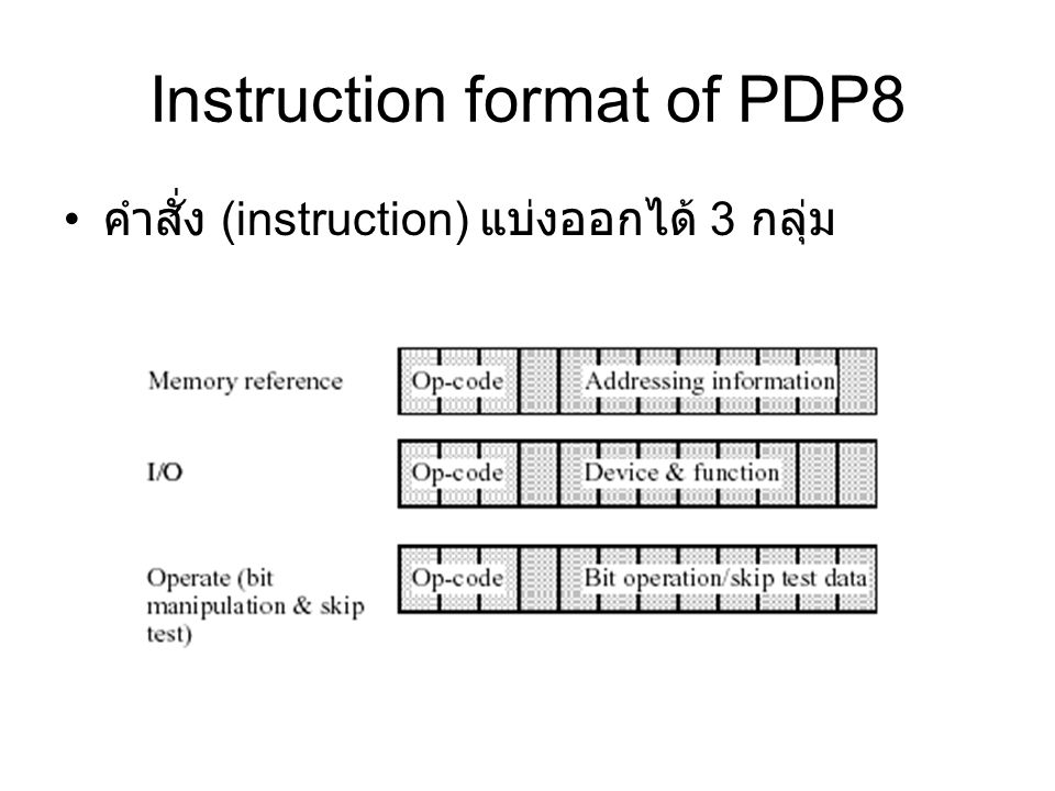 Instruction format of PDP8