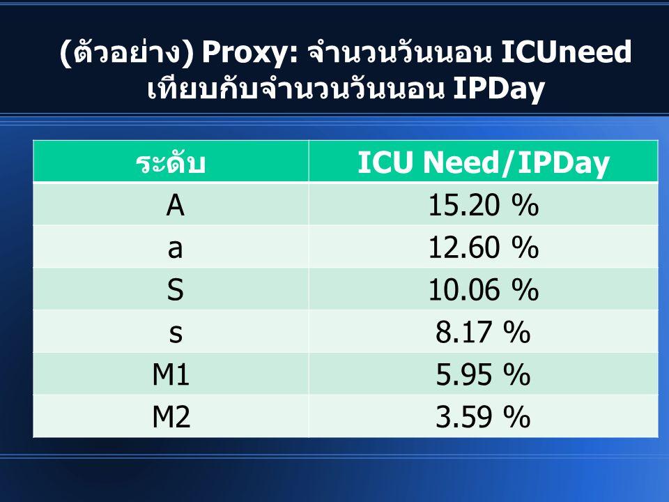 (ตัวอย่าง) Proxy: จำนวนวันนอน ICUneed เทียบกับจำนวนวันนอน IPDay