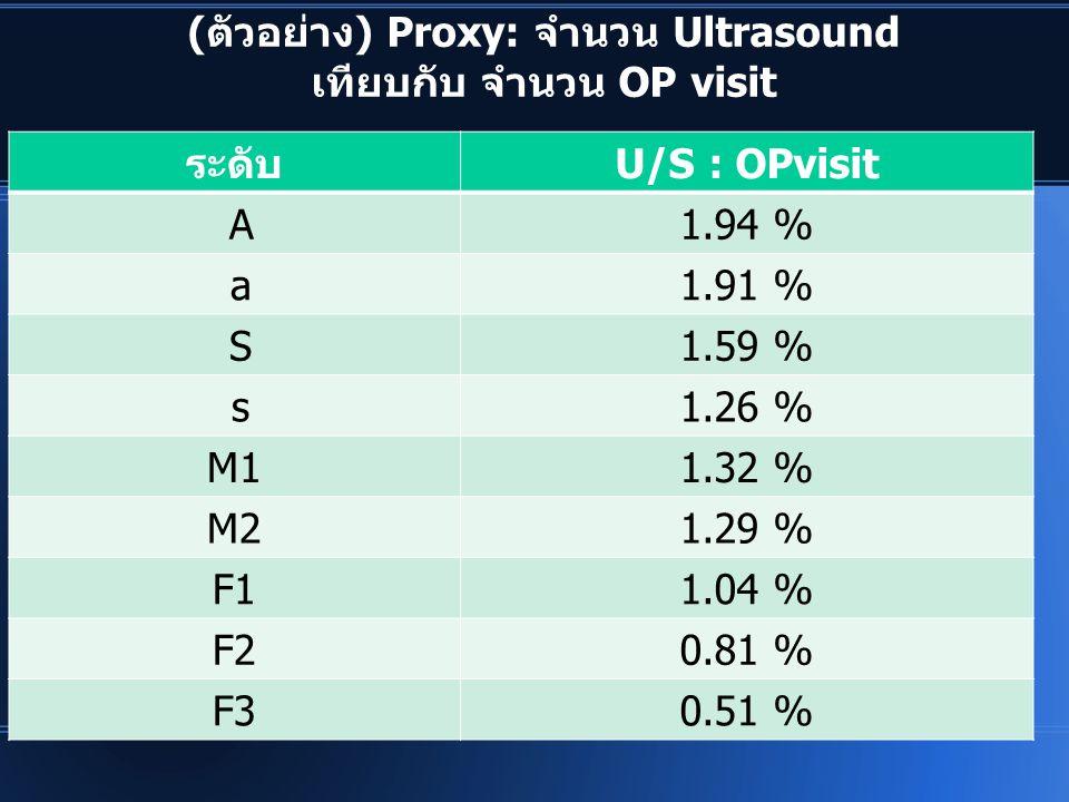 (ตัวอย่าง) Proxy: จำนวน Ultrasound เทียบกับ จำนวน OP visit