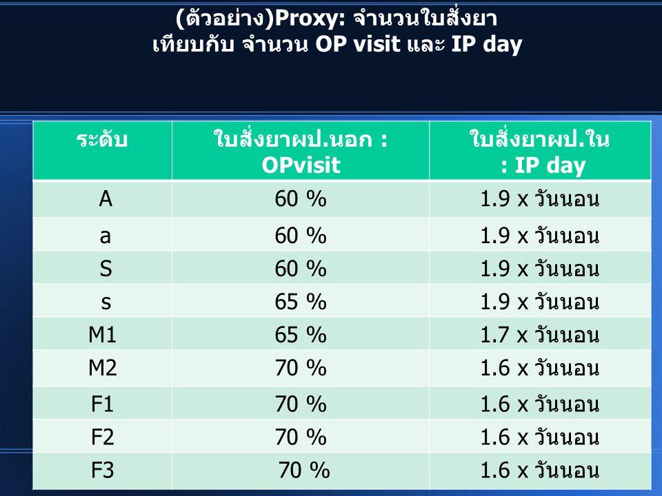 (ตัวอย่าง)Proxy: จำนวนใบสั่งยา เทียบกับ จำนวน OP visit และ IP day