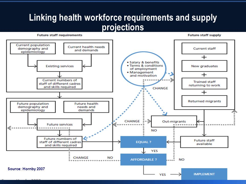 Linking health workforce requirements and supply projections