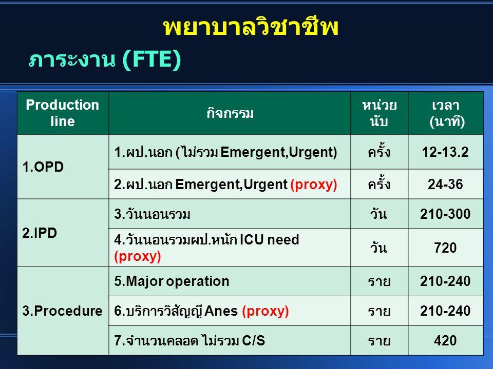 พยาบาลวิชาชีพ ภาระงาน (FTE) Production line กิจกรรม หน่วยนับ เวลา