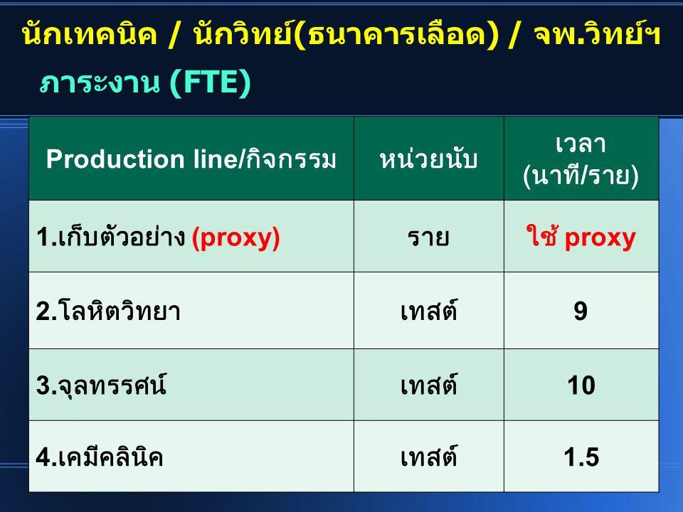 นักเทคนิค / นักวิทย์(ธนาคารเลือด) / จพ.วิทย์ฯ Production line/กิจกรรม