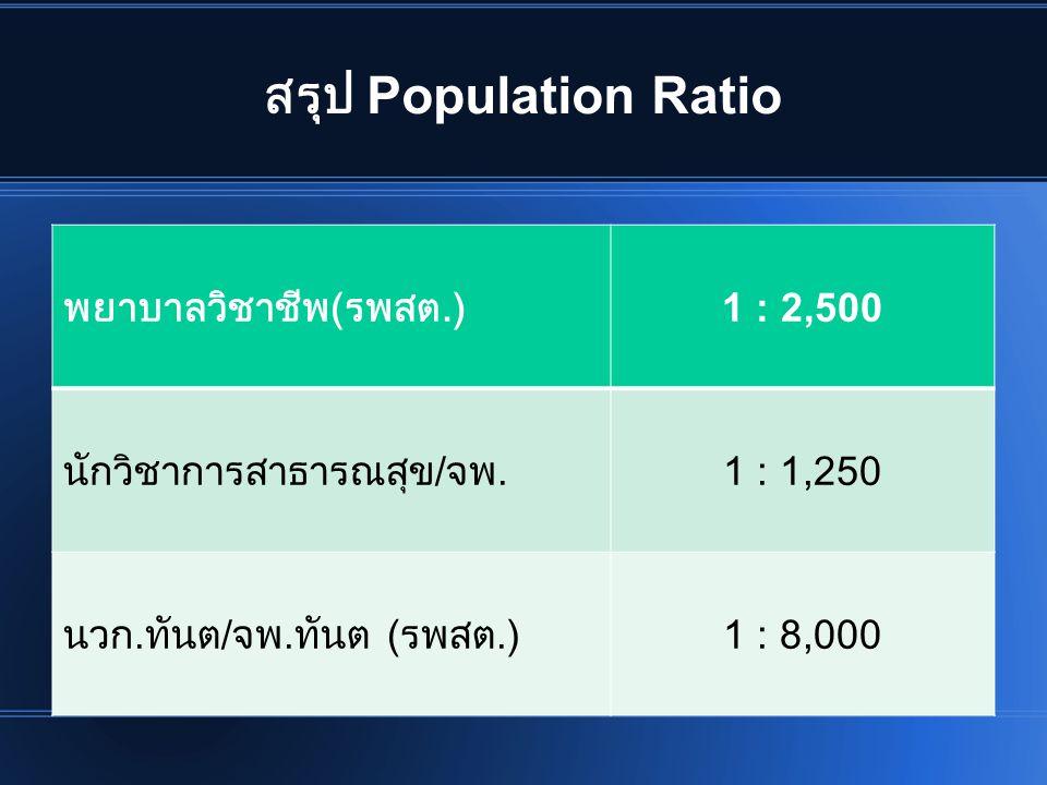 สรุป Population Ratio พยาบาลวิชาชีพ(รพสต.) 1 : 2,500