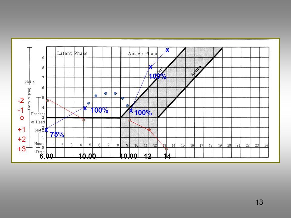 x x 100% -2 x -1 100% x 100% o +1 x 75% +2 +3 6.00 10.00 10.00 12 14 13