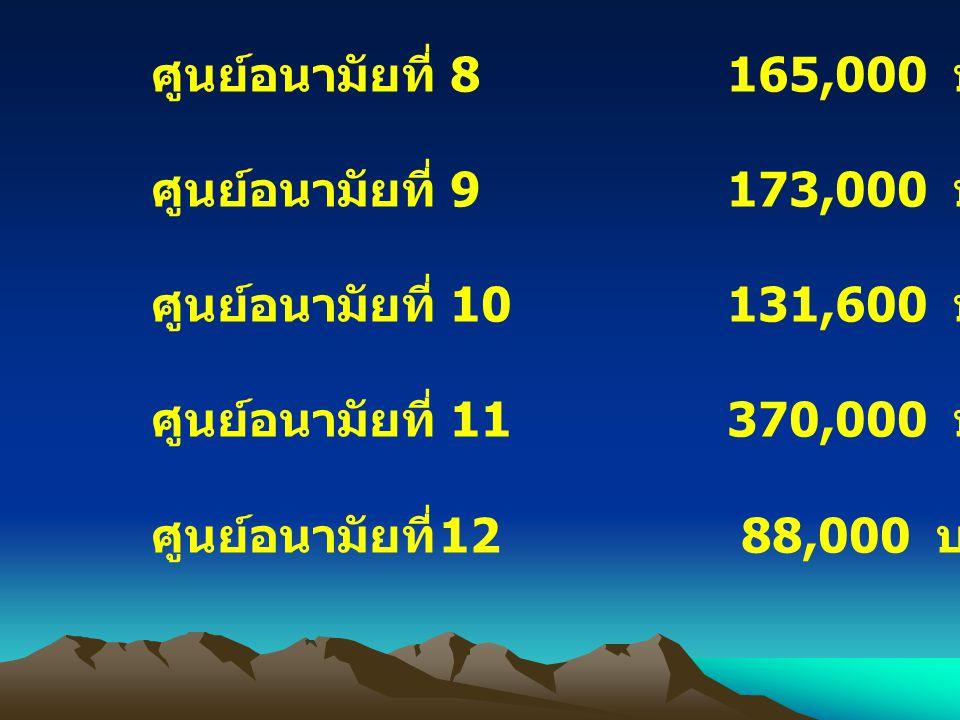 ศูนย์อนามัยที่ 8 165,000 บาท ศูนย์อนามัยที่ 9 173,000 บาท. ศูนย์อนามัยที่ 10 131,600 บาท.