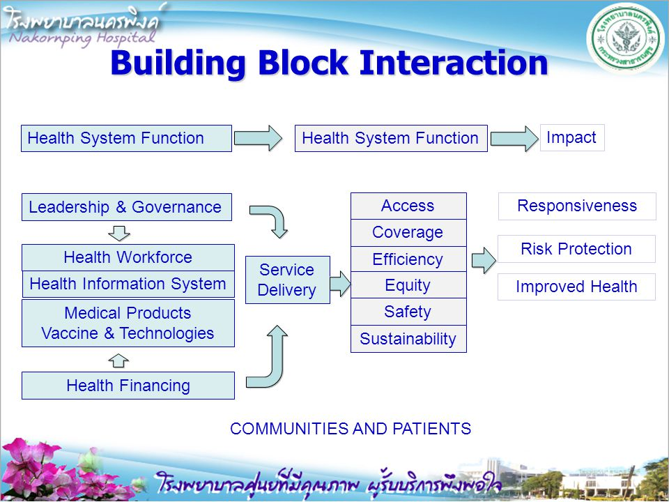 Building Block Interaction