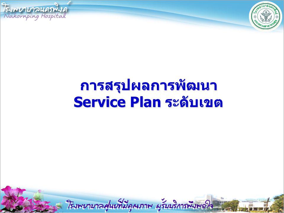 การสรุปผลการพัฒนา Service Plan ระดับเขต
