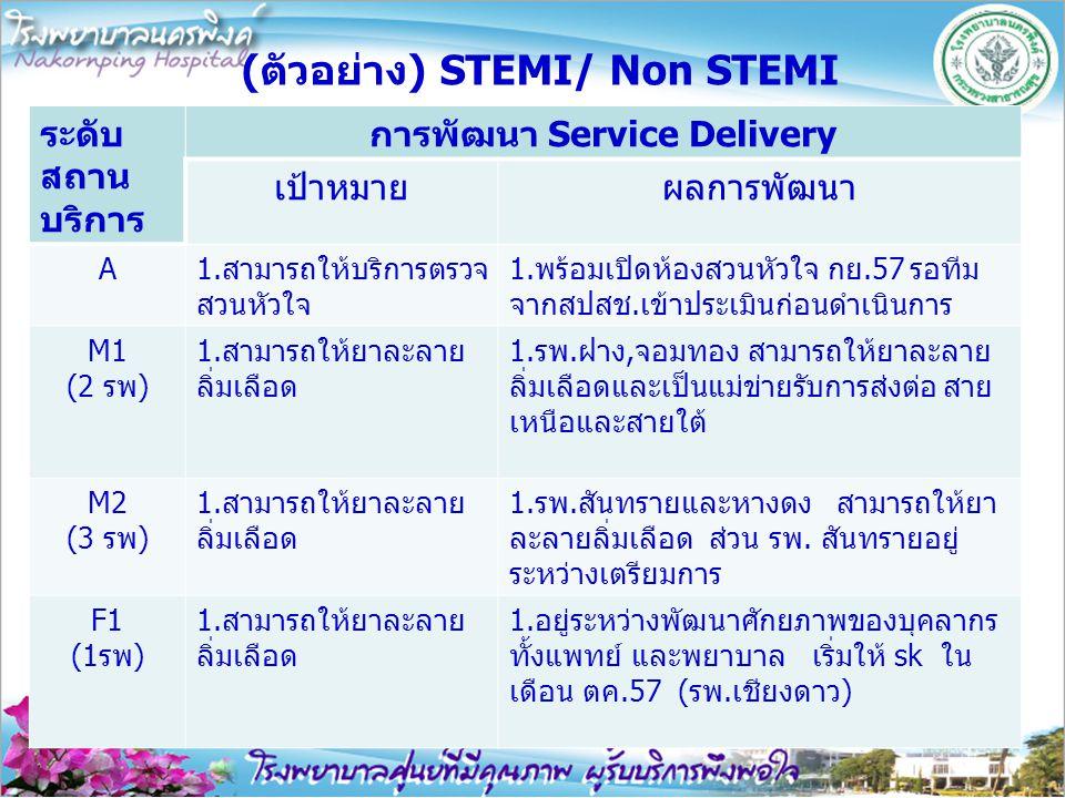 (ตัวอย่าง) STEMI/ Non STEMI