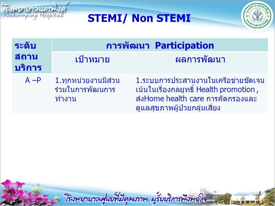 การพัฒนา Participation