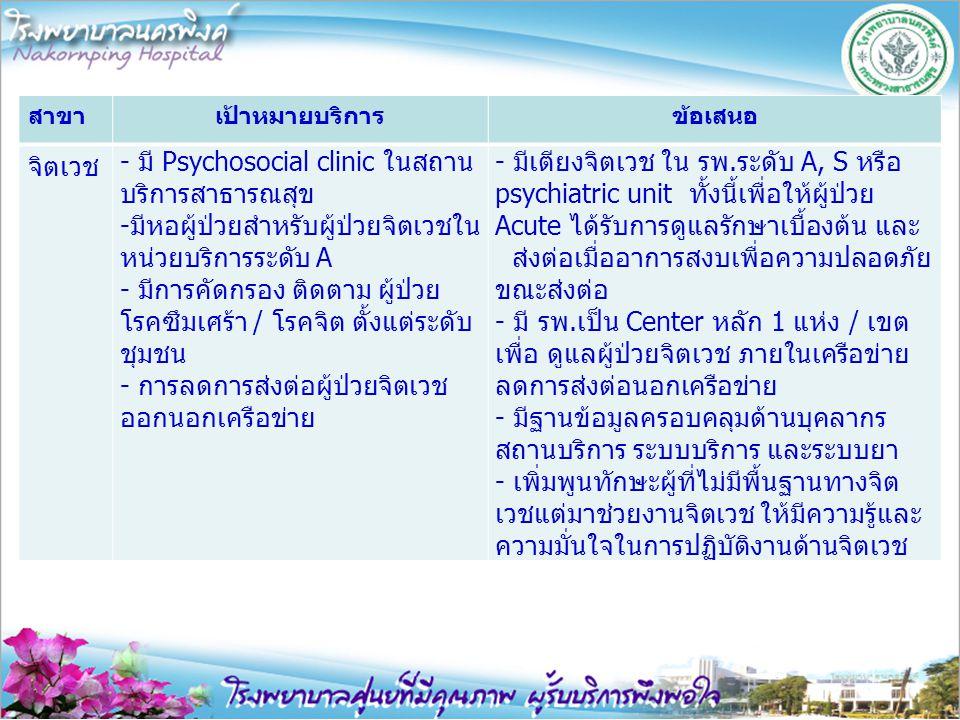 - มี Psychosocial clinic ในสถานบริการสาธารณสุข