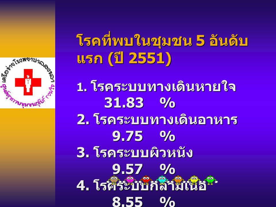 โรคที่พบในชุมชน 5 อันดับแรก (ปี 2551)
