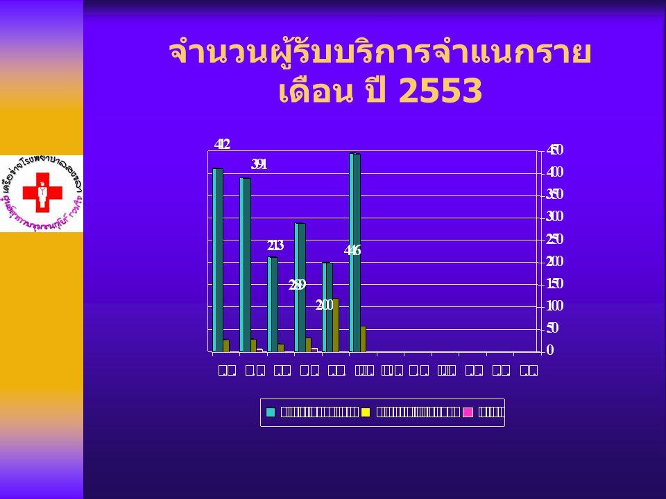 จำนวนผู้รับบริการจำแนกรายเดือน ปี 2553
