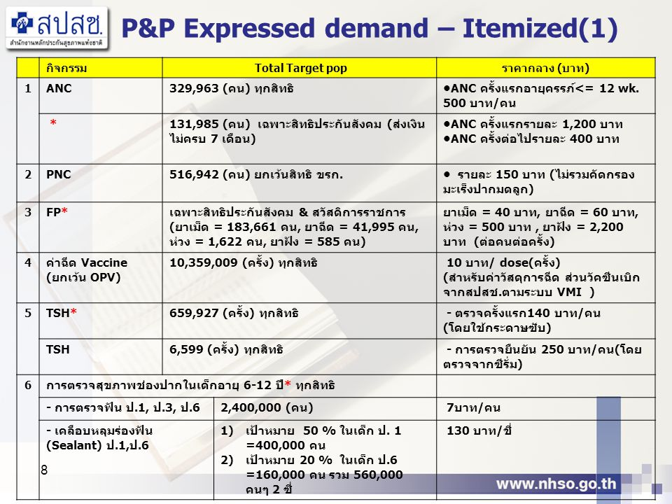 P&P Expressed demand – Itemized(1)