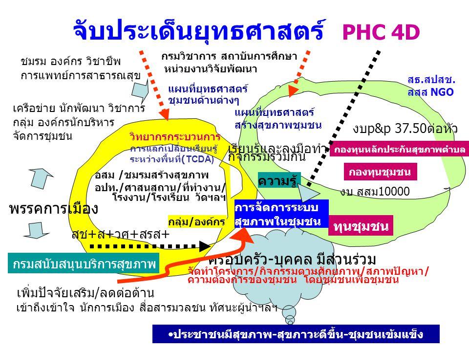 จับประเด็นยุทธศาสตร์ PHC 4D