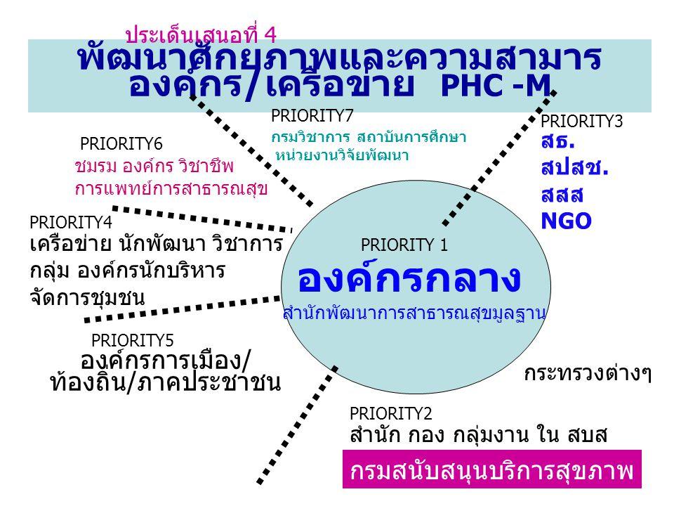 องค์กรการเมือง/ท้องถิ่น/ภาคประชาชน