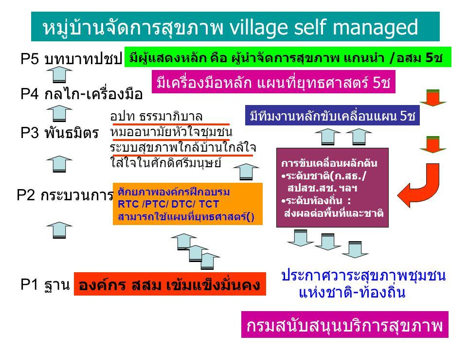 หมู่บ้านจัดการสุขภาพ village self managed