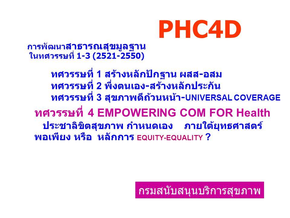 PHC4D ทศวรรษที่ 4 EMPOWERING COM FOR Health กรมสนับสนุนบริการสุขภาพ