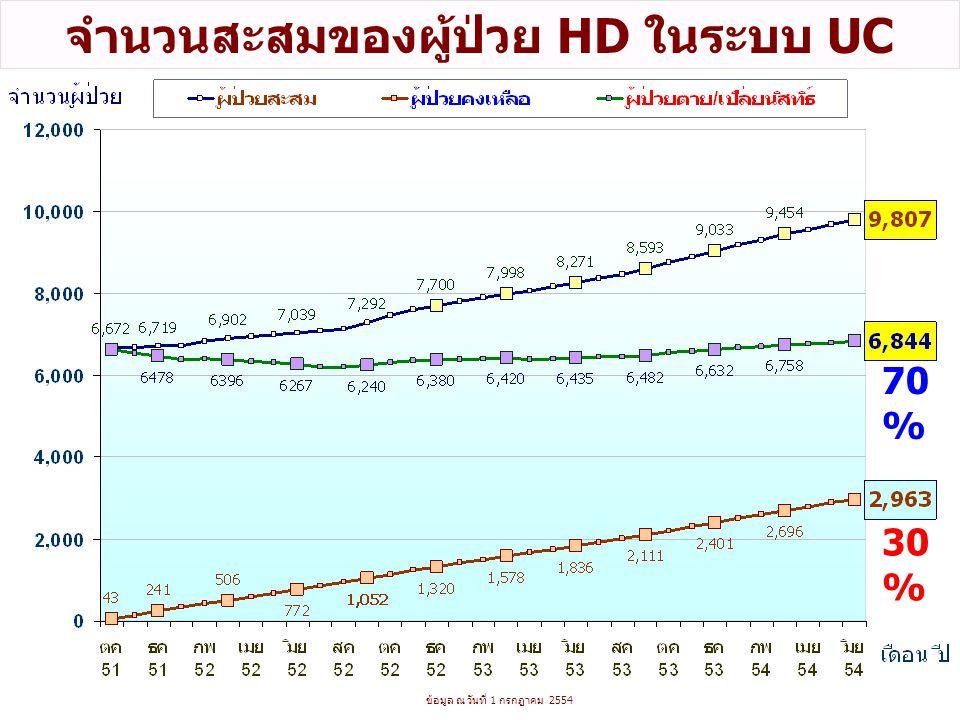 จำนวนสะสมของผู้ป่วย HD ในระบบ UC