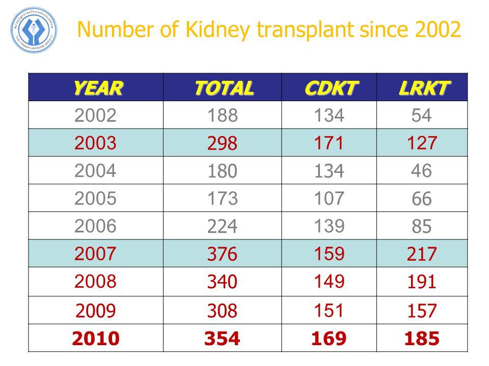 Number of Kidney transplant since 2002