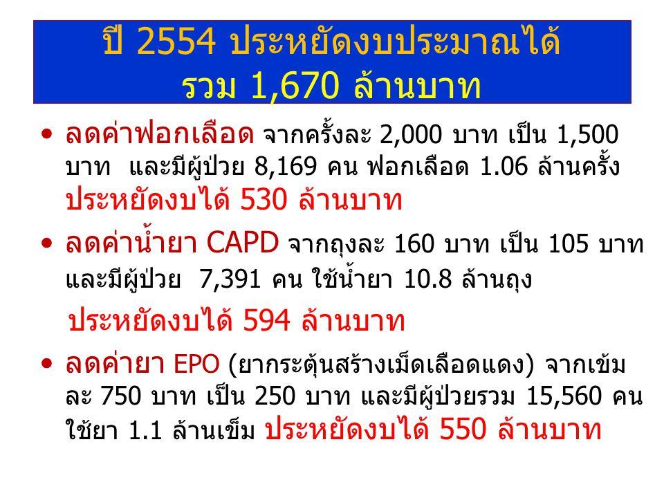 ปี 2554 ประหยัดงบประมาณได้ รวม 1,670 ล้านบาท