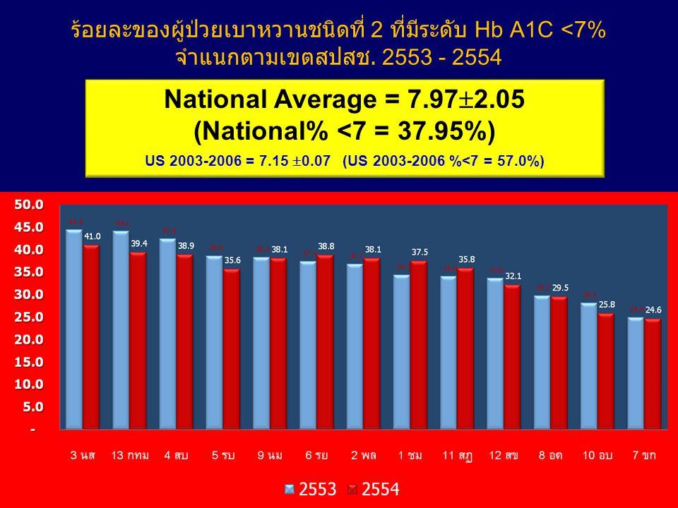 National Average = 7.972.05 (National% <7 = 37.95%)