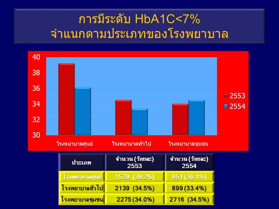 การมีระดับ HbA1C<7% จำแนกตามประเภทของโรงพยาบาล