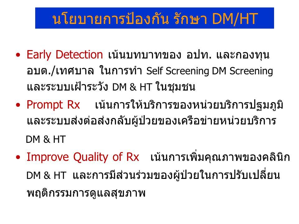 นโยบายการป้องกัน รักษา DM/HT