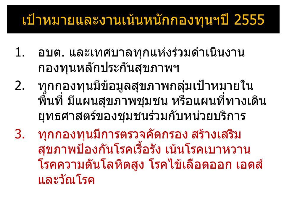เป้าหมายและงานเน้นหนักกองทุนฯปี 2555