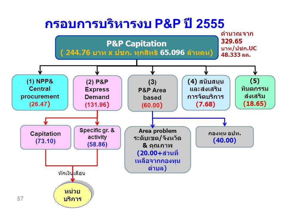 กรอบการบริหารงบ P&P ปี 2555