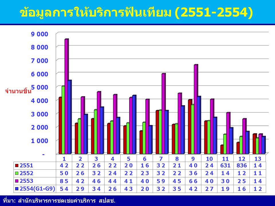 ข้อมูลการให้บริการฟันเทียม (2551-2554)